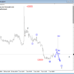 Elliott wave Analysis: NZDUSD and EURAUD