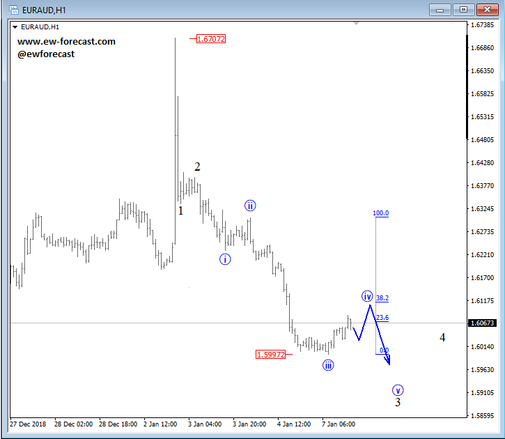 intra-day euraud