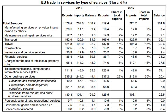 services in eu