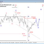 Elliott wave Analysis: USDCAD and USD Index Developments