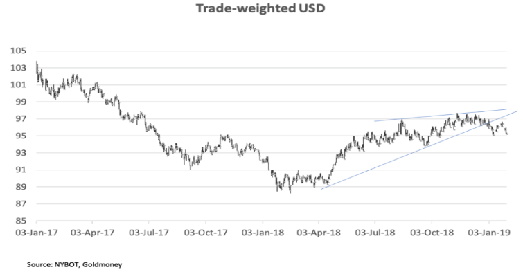 trade weighted usd