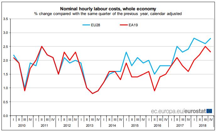 EU hourly labor cost