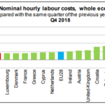 Hourly labour costs rose in the euro area; The two main components of labour costs
