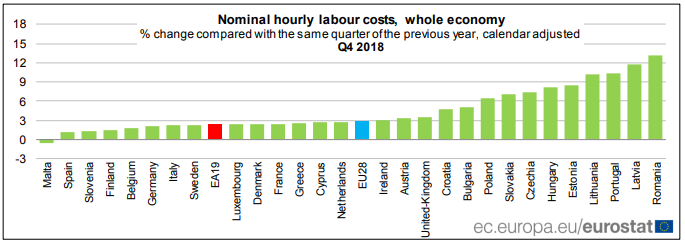 Europe labor costs