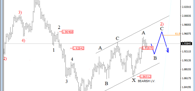 daily gbpnzd march 05 2019