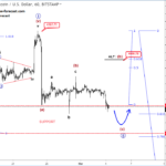 Elliott wave Analysis: German DAX and BTCUSD
