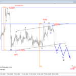 EURAUD, EURCAD Both Looking Bearish – Elliott wave Analysis