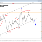 Elliott wave Analysis: GBPUSD and Silver Intra-day Update