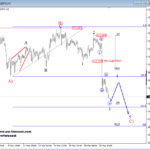 Elliott wave Analysis: EURUSD and USDJPY Update