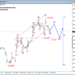 Elliott wave Analysis: CORN and USDMXN Intra-day Look
