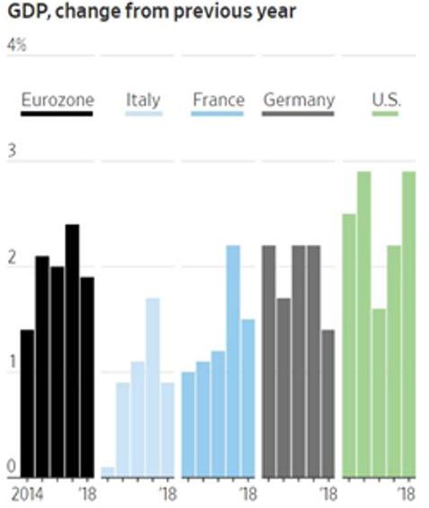 EU GDP change