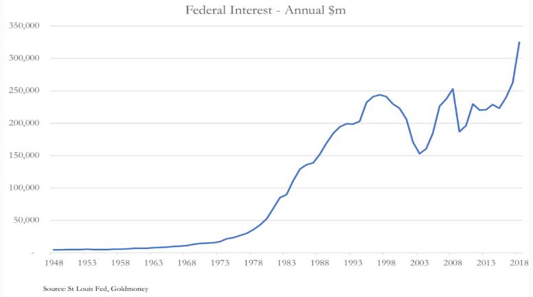 Federal interest