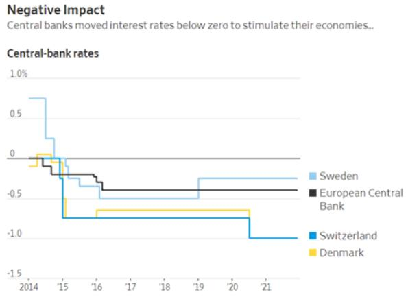 interest rates negative impact