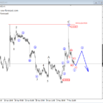 Elliott wave Analysis: EURCAD Breaking Higher, And AUDNZD Showing A Bearish Path