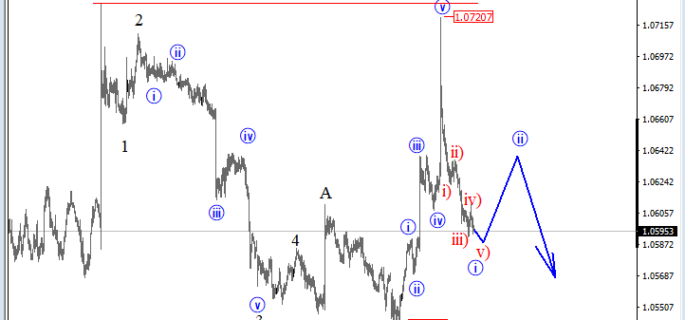 intra-day audnzd