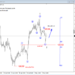 Elliott wave Analysis: USDJPY, GBPUSD and GBPJPY Intra-day Updates