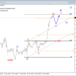 Elliott wave Analysis: Crude oil and GBPUSD Intra-day View