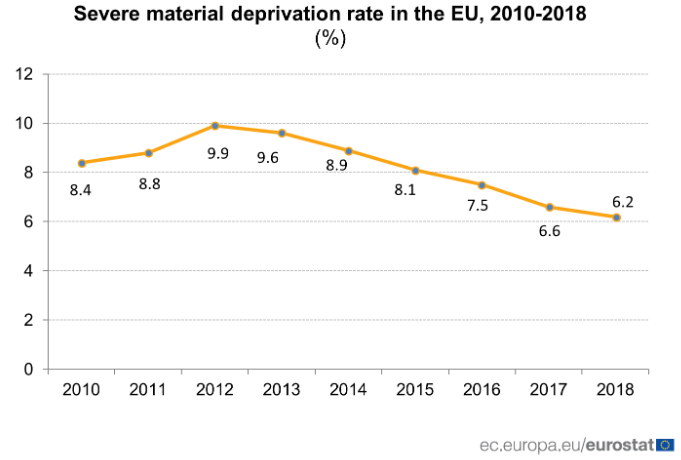 material deprivation rate