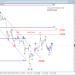 Elliott Wave Analysis: Gold and USDTRY Are Looking Strong!