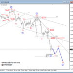 Elliott wave Analysis: NZDUSD Is Recovering Sharply, While Oil Goes With The Bears