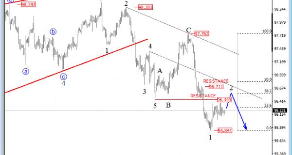 USD index image