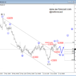 Elliott Wave Analysis: GBPUSD Can Go Bullish Berserk From 1.250!
