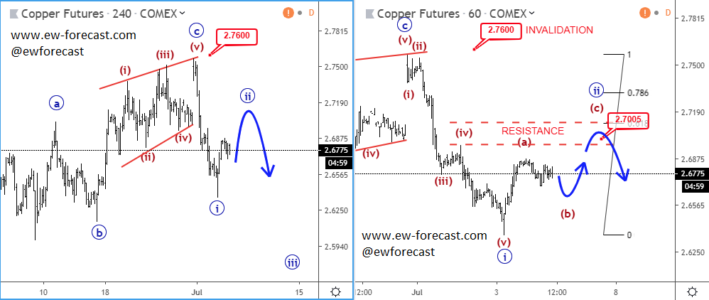 intra-day copper4h+1h
