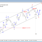S&P500 Above the 3000 Mark – Elliott Wave Analysis