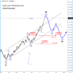 10 Year US and The German Bund Can Temporarily Slow Down, Temporarily! – Elliott Wave Analysis