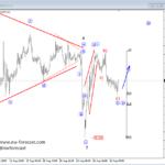 XXX/JPY Crosses Going Higher as Stocks and Oil Looking BULLISH – Elliott Wave