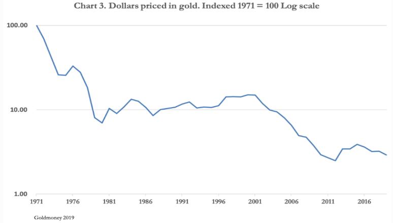 dollar in gold
