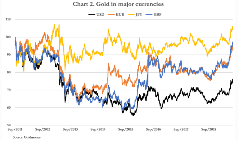 gold in major currencies