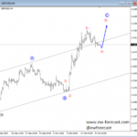 Interesting Correction Pattern on GBPUSD Points Lower – Elliott Wave