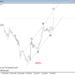 Will Risk-off Continue? Elliott Wave on GOLD and SP500