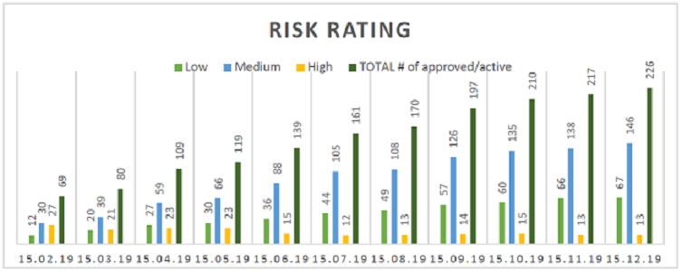 iSignthis risk rating
