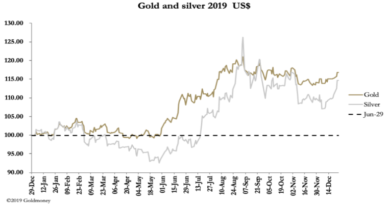 gold and silver 2019