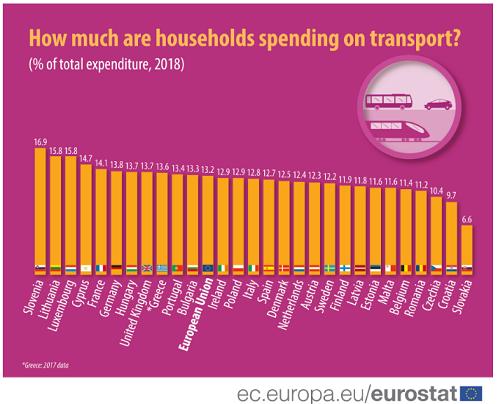 transport expenditure