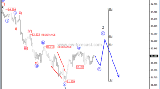 intraday cadjpy