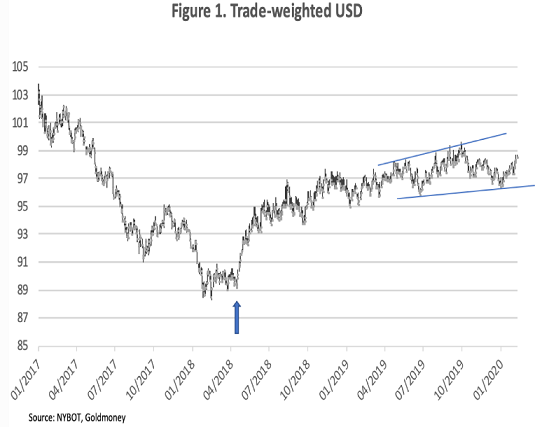 trade weight usd