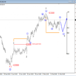 Elliott wave analysis: USDCAD In a Bullish trend