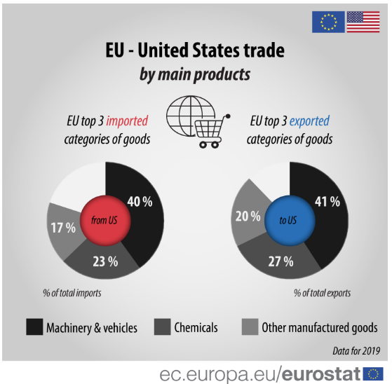 EU-US main products trade