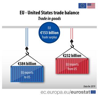 EU-US trade balance 2019