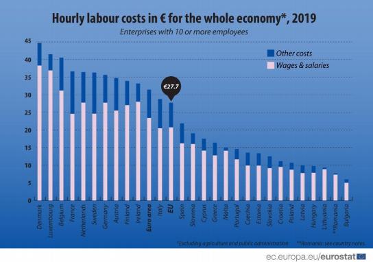 eu hourly labour cost
