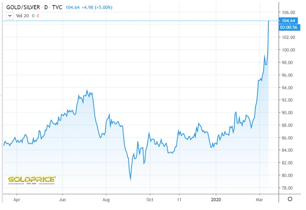 gold-silver price