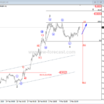 GOLD and EURGBP Intra-day look – Elliott wave analysis