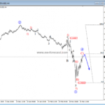Elliott wave analysis: AUDUSD and NZDUSD Turning Bearish