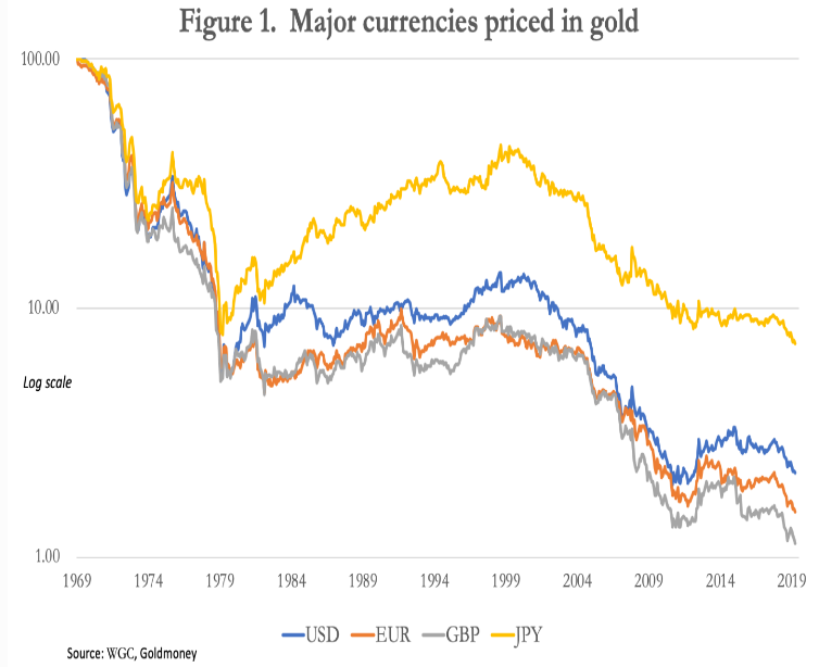 currencies prices in gold
