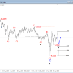 USDCHF Looking Bullish – Elliott wave analysis