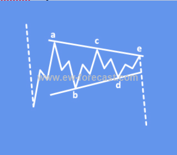 elliott wave triangle