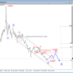 EURAUD On A Bearish Ride – Elliott wave analysis